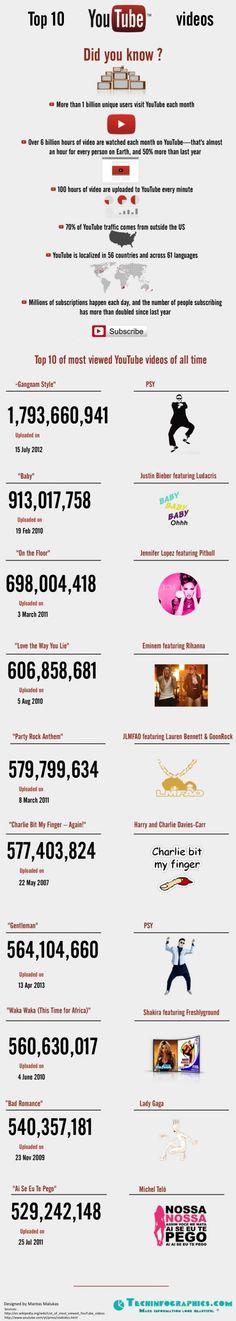Top 10 Youtube Videos más vistos de todos los tiempos infografia