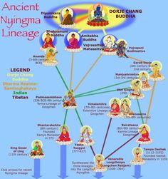 Nyingma Lineage