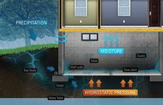 basement seepage on pinterest basement walls wet basement and