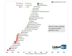 Shrinking And Growing Industries - LinkedIn Analytics snapshot of industry jobs gained / lost