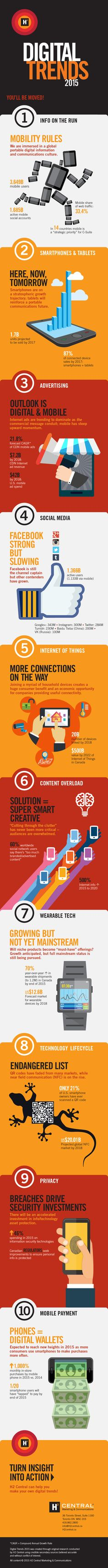 2015 Digital Trends Inforgraphic