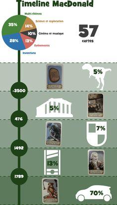 jeu de société offert à l'achat d'un happy meal Mc Donalde timeline design infographie