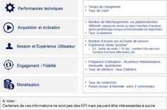 Mobile analytics : Quels sont les principaux KPI à suivre ?
