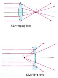 Convex and concave lenses.