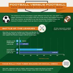 Premier League vs NFL On Social Media  title=