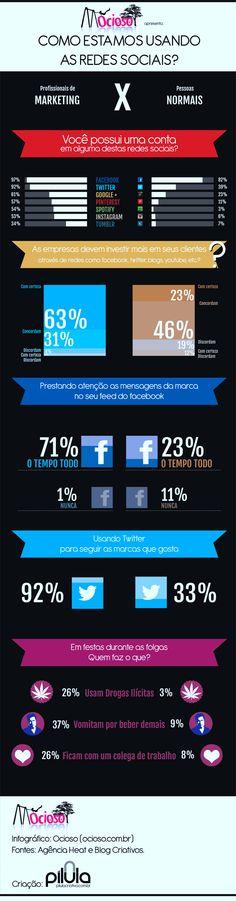 Como estamos usando as redes sociais?
