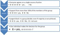 PMP Group Decision Making Techniques for Project Managers