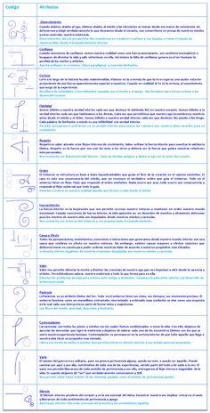 Meditation Art, Chakra Meditation, Symbole Protection, Reiki Symbols, Reiki Chakra, Knowledge And Wisdom, Catholic Prayers, Reiki Energy, Sacred Geometry