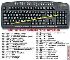 How to type symbols on keyboard