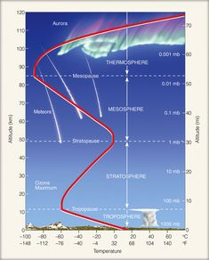 Layers of the Atmosphere: Temperature decreases with altitude in the troposphere, but the pattern of temperature in the atmosphere is not simple; Ex: the ozone layer strongly absorbs radiation of certain wavelengths, which results in the high temperature at about 50 kilometers altitude