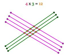 Chinese Stick Multiplication Multiplication Squares, Multiplication Tricks, Math Worksheets, Math Resources, Fun Math, Maths, Fun Learning, Teaching Kids, Cool Math Tricks