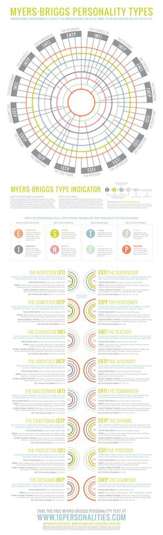 Myers-Briggs Personality Types | Visual.ly