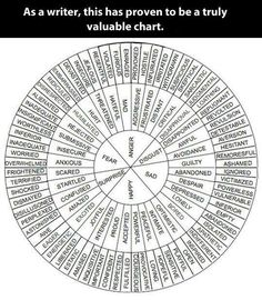 Know the words. Be the words. Teaching Writing, Writing Help, Writing Skills, Writing A Book, Writing Prompts, Writing Tips, Essay Writing, Writing Papers, Dissertation Writing