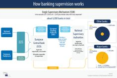 How banking supervision works #ep2014