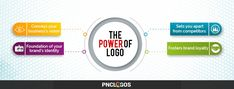 he power of logo with PNC Logos. At PNC logos, we design logos which convey your business's vision, build foundation for your brand's identity, sets you apart from competitors and fosters brand loyalty. Design Logos, Custom Logo Design, Lettering Design, Custom Logos, Icon Design, Unique Logo, Logo Concept, Stationery Design, Signature Design