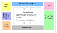 Diagram to Grocery Store Perimeter Shopping - Challenge yourself to do this!!