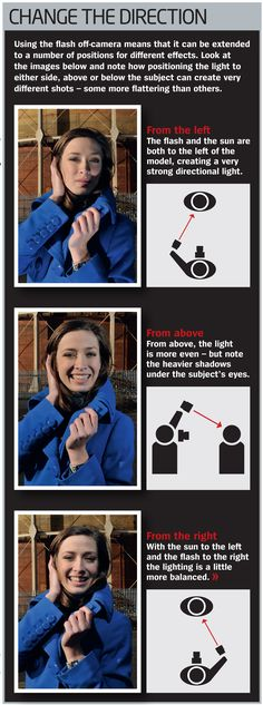 How to use off camera flash free photography cheat sheet