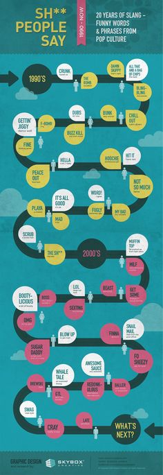 Sh** people say. 20 Years of Slang infographic. Funny words & phrases from pop culture.