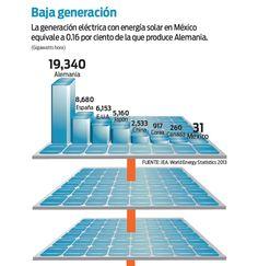 Energía solar se abre paso