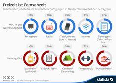 Infografik: Freizeit ist Fernsehzeit | Statista