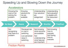 buyers journey accelerators friction A Startup Content Marketing Cheatsheet