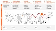 Customer Journey Maps: How Experience Mapping Reveals Invaluable Insights | momentology