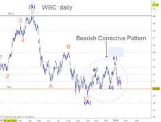 Westpac WBC Elliott Wave - CFD Trading Forum