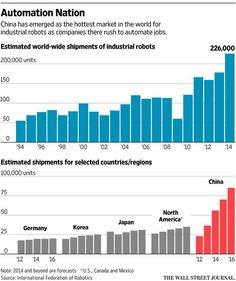 Having devoured many of the world's factory jobs, China is now handing them over to robots. http://on.wsj.com/1LQV1uS