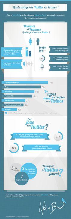 Quels usages de Twitter en France