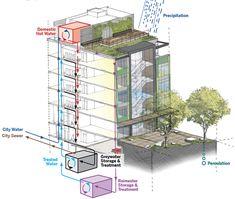 green design, eco design, sustainable design, eco-district Seattle, Stone34, LMN Architects, edible building, edible gardens, sustainable architecture