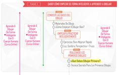 roadmap1practicarte