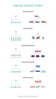 house of brands Branding Your Business, Corporate Branding, Corporate Design, Logo Branding, Brand Identity, Identity Design, Branding Digital, Endorsed Brand, Digital Communication