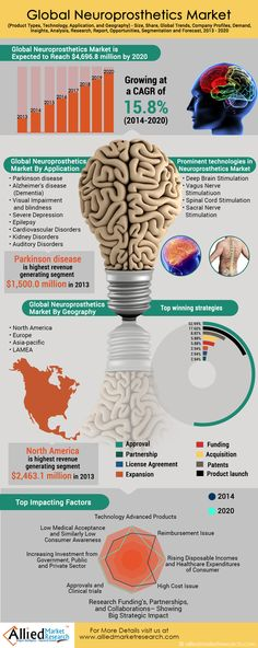 Global Neuroprosthetics Market (Product Types, Technology, Application, and Geography) - Size, Share, Global Trends, Company Profiles, Demand, Insights, Analysis, Research, Report, Opportunities, Segmentation and Forecast, 2013 - 2020