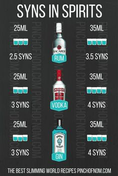 An image showing how many syns are in rum, vodka, gin | Spirit & Liqueur Syn Values | Slimming World