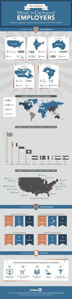 LinkedIn ranks top 100 in-demand employers (infographic) - Digital Intelligence daily digital marketing research Marketing Jobs, Digital Marketing Strategy, Microsoft, Wordpress, Employer Branding, Le Web, Web 2, Information Graphics, Human Resources