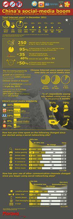 Resultados de una encuesta de McKinsey a 5.700 internautas en China realizada en 2011.