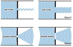 Acoustic Door Seals: A 1% opening will allow up to 50% of sound to pass through a barrier. #soundproofing