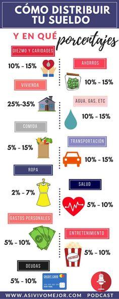 Cómo distribuir tu sueldo y en qué porcentajes
