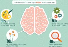 The importance of visuals in your social media strategy