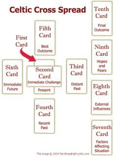 """""""one of the oldest and most commonly used tarot spreads in tarot reading. The layout is uncomplicated, yet powerful. It is particularly useful for general questions and outcomes."""""""