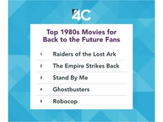 It's Back to the Future Day. Raiders of the Lost Ark traveled to the future as the top 1980s movie among current Back to the Future fans.