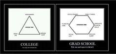 College vs. Grad School