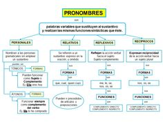 El pronombre Spanish Grammar, Spanish Class, Teaching Spanish, Parts Of Speech, Reading Comprehension, Literature, Language, Teacher, Writing