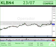 KLABIN S/A - KLBN4 - 23/07/2012 #KLBN4 #analises #bovespa
