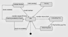 uml state diagram for librarymanagement System1