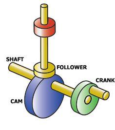 Cam3D.png, verschillende bewegingen door cerschillende figuren te gebruiken.