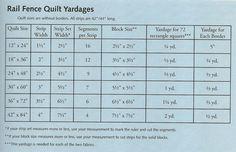 rail fence yardage chart