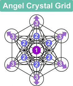 Use this Crystal Grid to connect with Angels, your Guardian Angel or the Archangels. Anchor angelic light and guidance. Sacred Geometry Meanings, Sacred Geometry Patterns, Sacred Geometry Tattoo, Crystal Healing Stones, Crystal Magic, Crystal Grid, Crystals And Gemstones, Stones And Crystals, Crystal Meanings