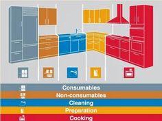 Home Life Organization: Основы организации кухни: выдвижные ящики и кухонные шкафы