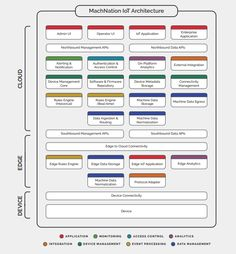 The MachNation IoT Architecture with IoT platform functions divided into 8 categories (the colors) on the levels of device, edge and cloud - source and download of full document with explanations